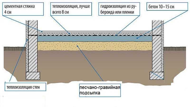 Как сделать полы с бетонным основанием 377