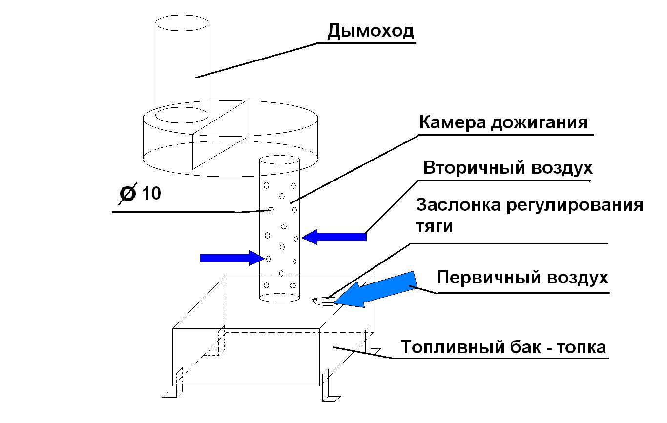 Как сделать печь на отработке своими руками видео 156