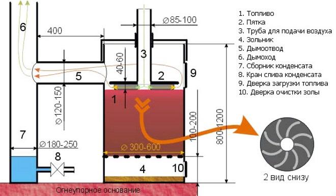 Схема печки длительного гарения из 200 литровой бочки