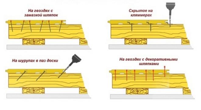 Крепления шпунтовой доски