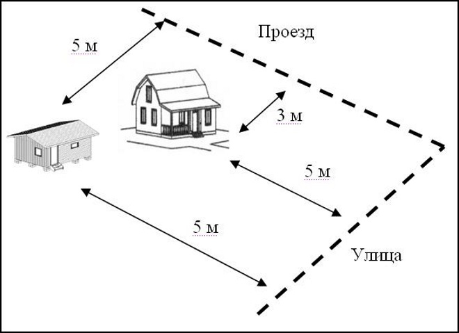 Минимальное расстояние жилого дома от проезда
