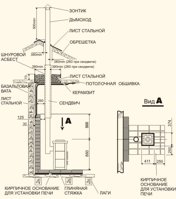 Схема вывода дымохода через крышу