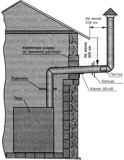 Схема вывода дымохода сквозь стену