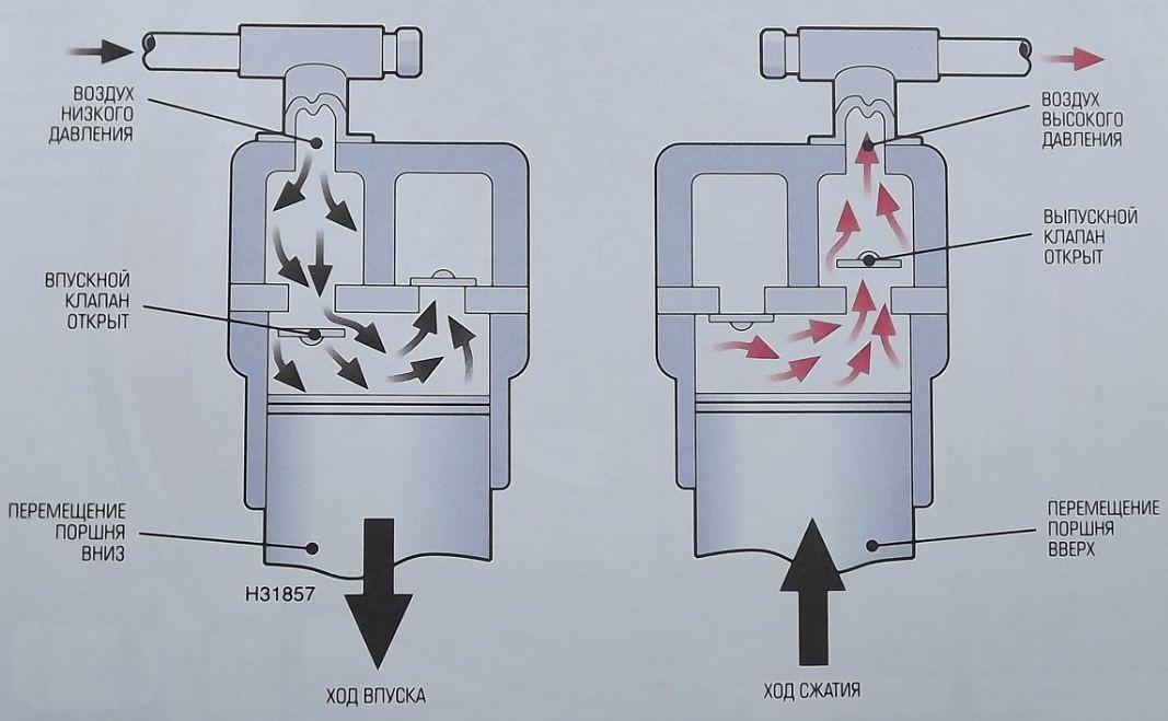 Принцип работы поршневого компрессора.