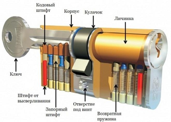 Устройство цилиндрического замка
