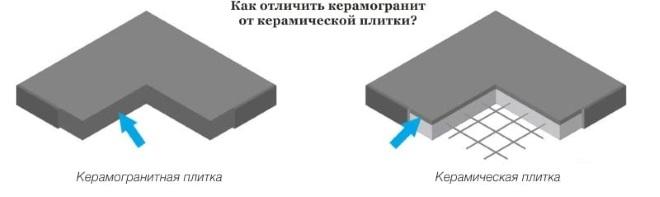 Как отличить плитку от керамогранита