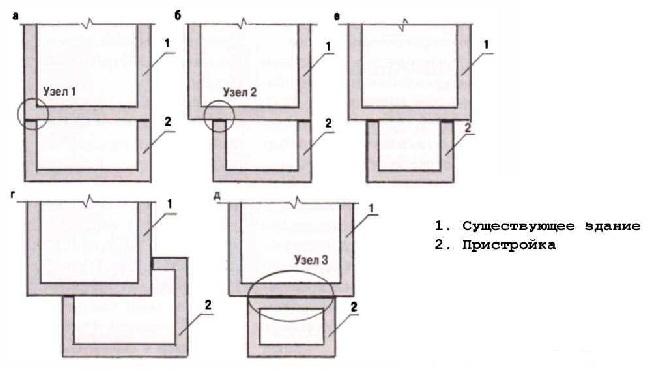 Варианты стыковки ленточного фундамента пристройки