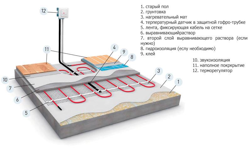 Детальная схема электрического теплого пола