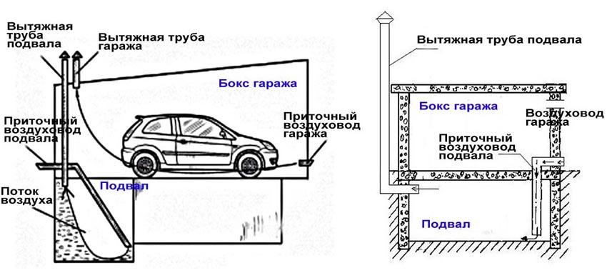 Pritochno vytyazhnaya sistema2 - Яма в гараже грунтовые воды