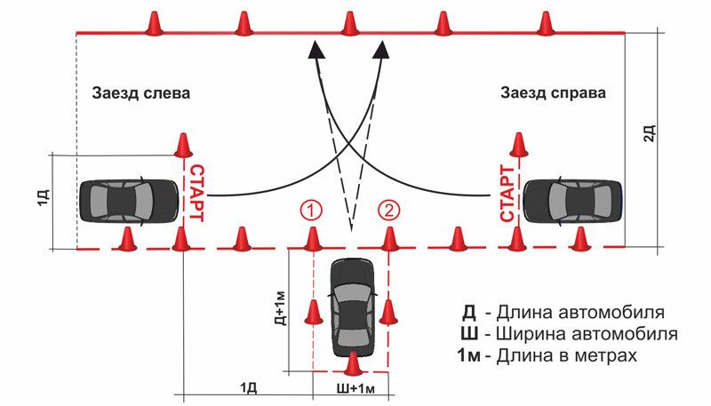 Схема выполнения упражнения заезд в гараж