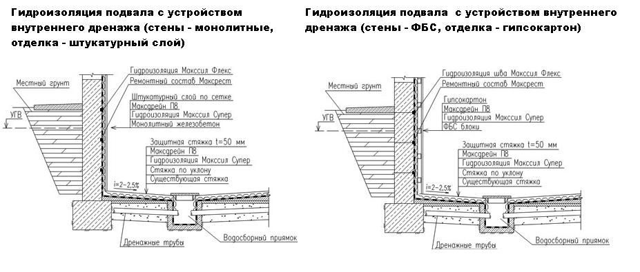 Vnutrenne drenazhnaya sistema - Яма в гараже грунтовые воды