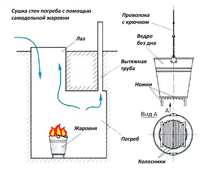 ZHarovnya - Яма в гараже грунтовые воды