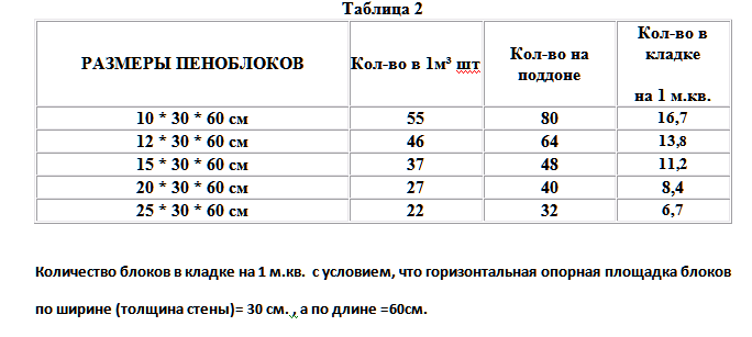 таблица расчета блоков
