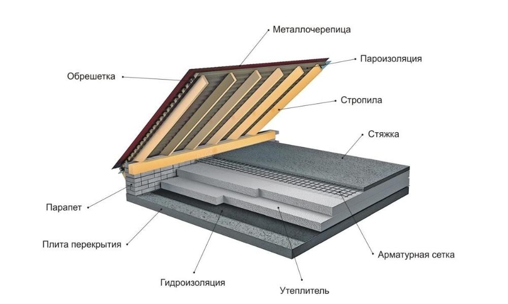 правильная гидроизоляция для крыши