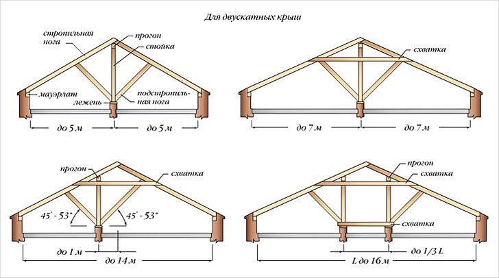 Схема каркаса двускатной крыши