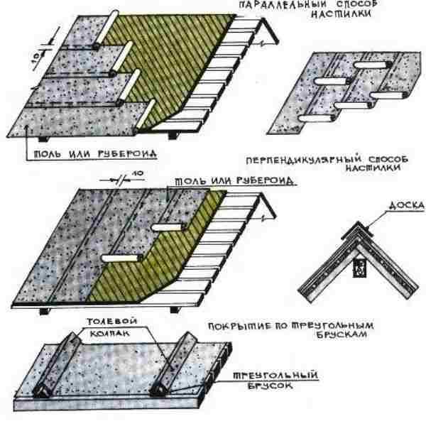 Кровля рубероидом крышу
