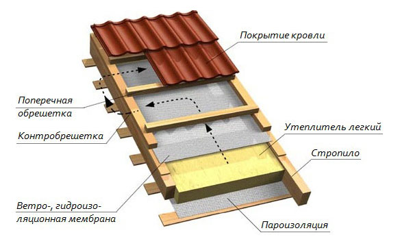 Наложение слоев в крыше