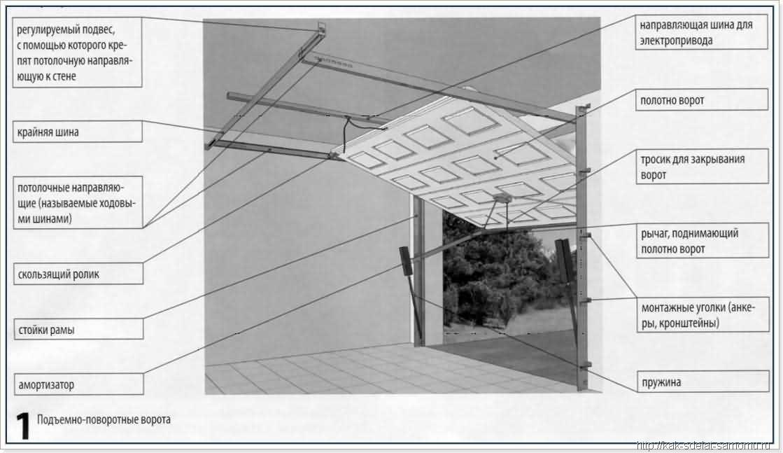 Основные узлы конструкции ворот
