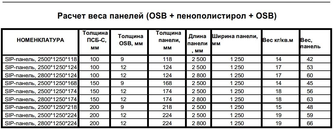 Расчет веса сип-панелей для постройки