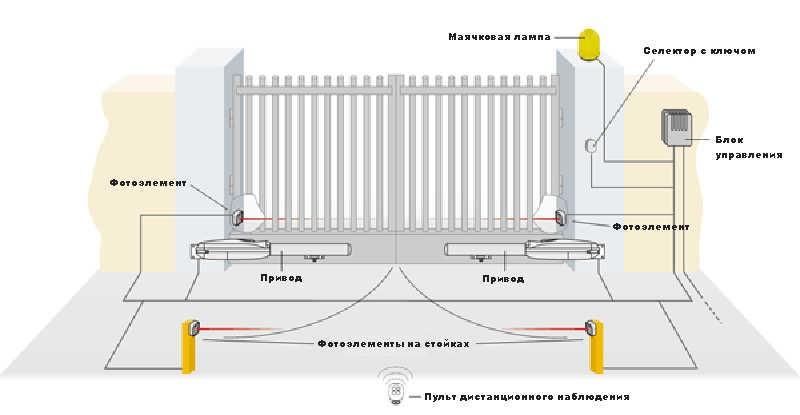 схема кабелей к воротам