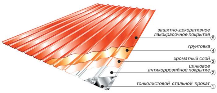 Покрытие для крыши из профнастила