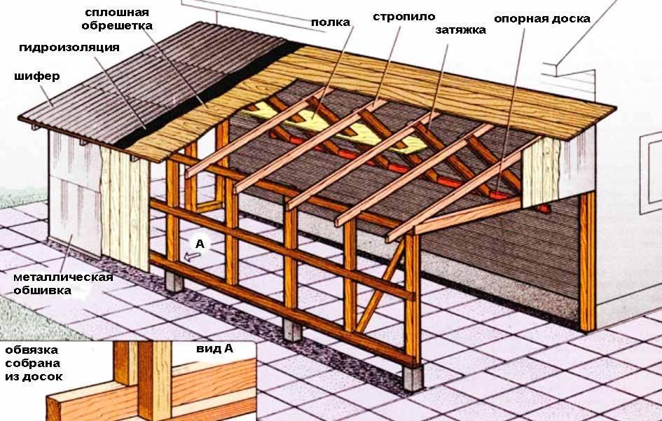 Покрытие шифером крышу