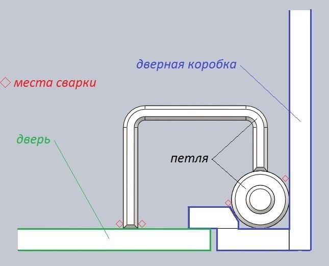 Схема работы ворот