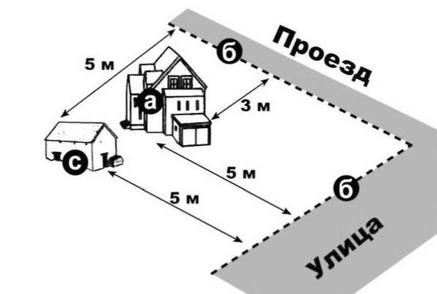 постройка на участке ИЖС