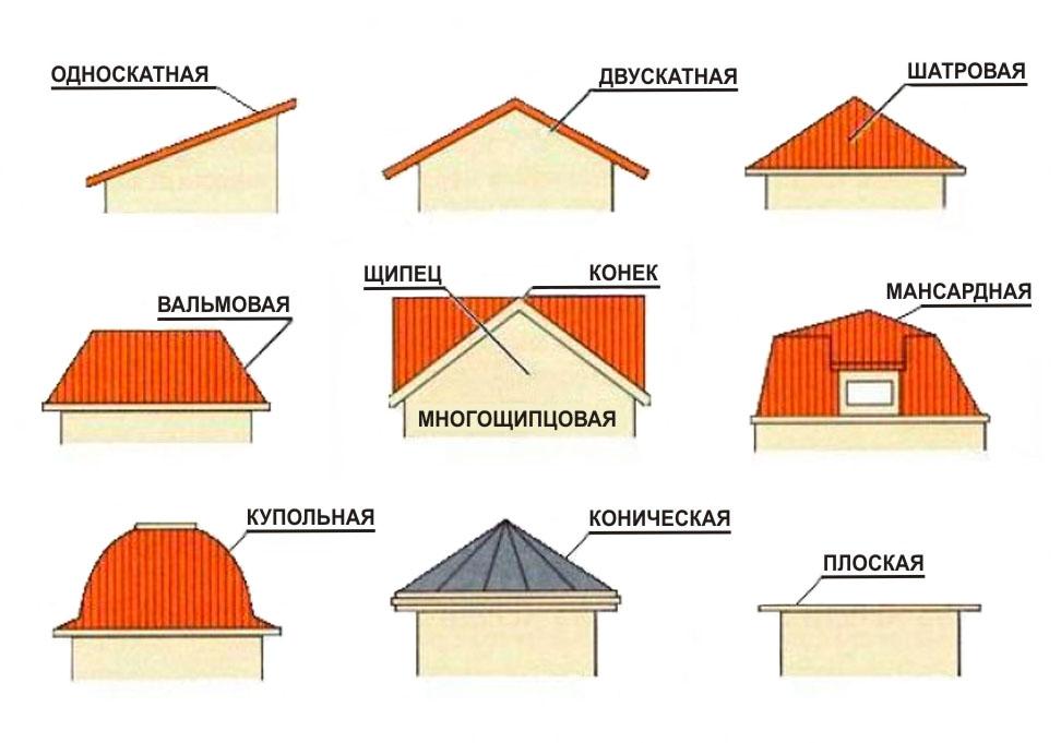 виды крыш для гаража