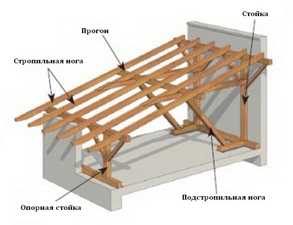 Схема каркаса односкатной крыши