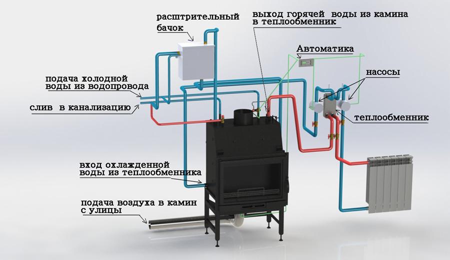 схема работы с водянным контуром