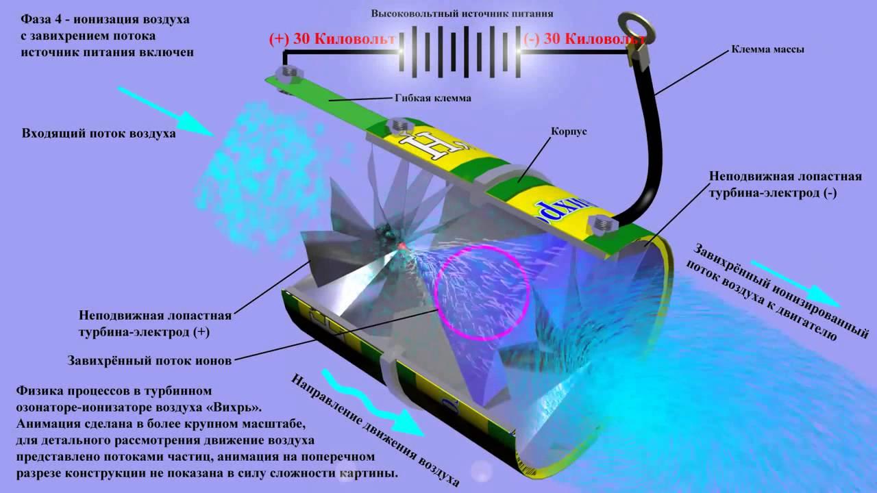 Схема работы ионизатора