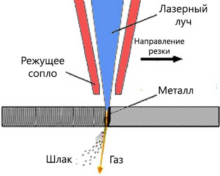 Принцип работы лазерной