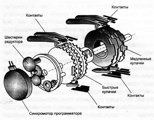 Инструкция по эксплуатации стиральной машины