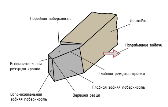 Конструкция резцов